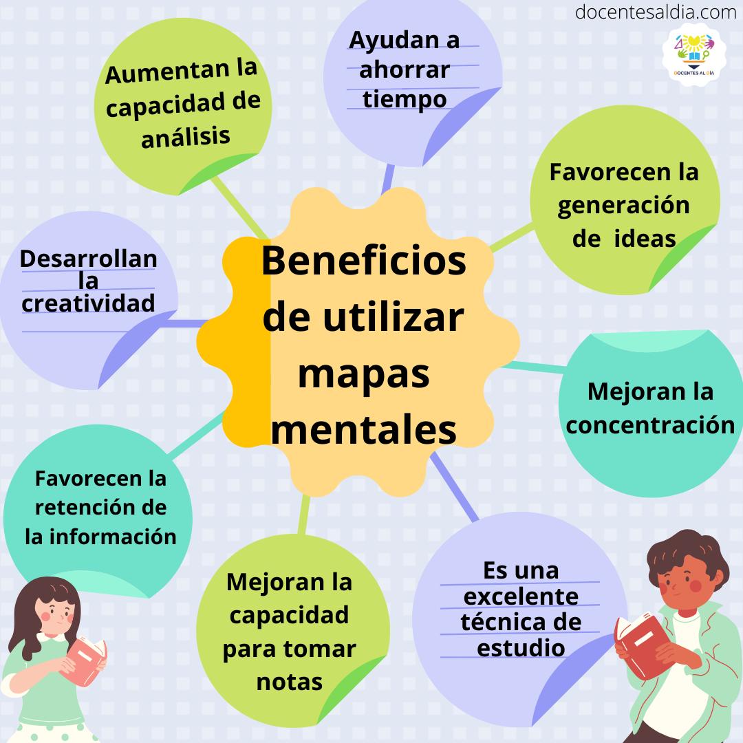 Cómo hacer un mapa mental? Guía paso a paso y ejemplos editables